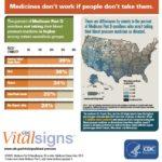 Poor Blood Pressure Control Puts 5 Million Older Americans at Risk
