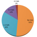 National Safety Month – Preventing Falls