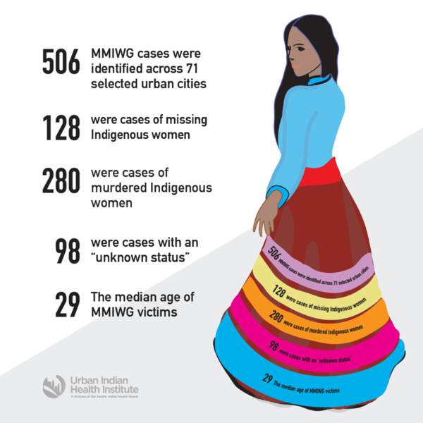 Inadequate Data on Missing, Murdered Indigenous Women and Girls